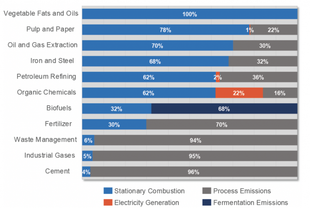 The distribution of direct CO2 emissions for the top eleven emitting sectors in the Midcontinent region