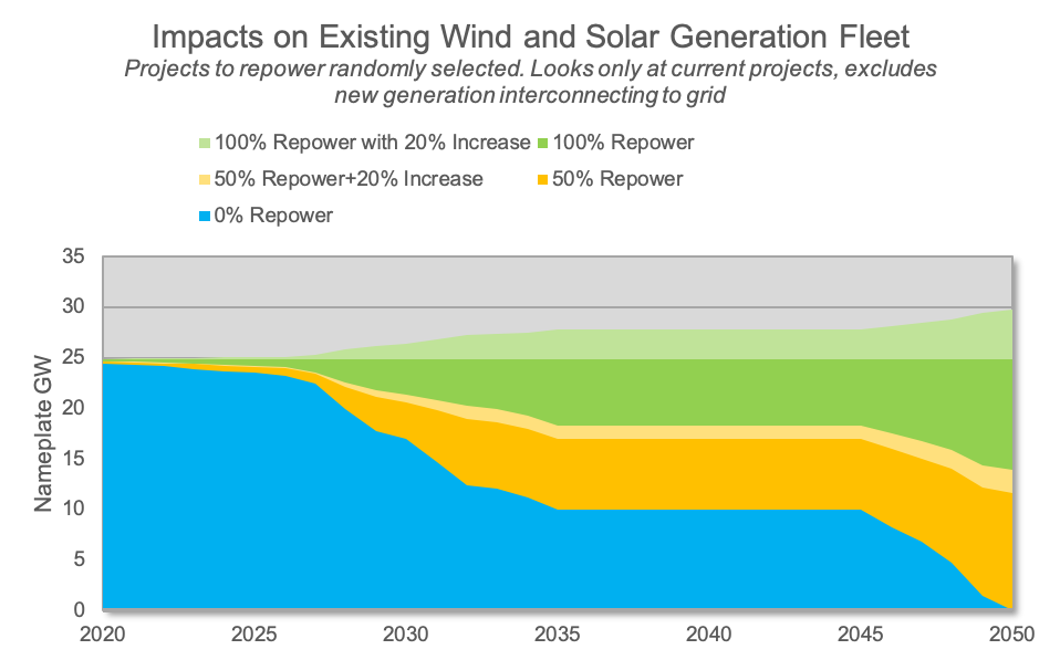 Available renewable generation in the MISO region under repower scenarios, measured in nameplate gigawatts (GW)