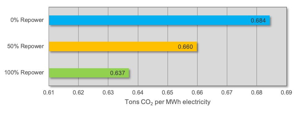 Carbon intensity of current MISO region fleet under different scenarios (MISO footprint fleet as of 2016)