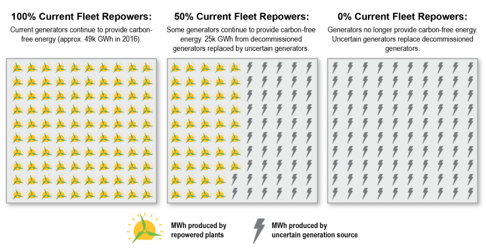 Energy production of existing wind and solar fleet in the MISO region under repowering scenarios