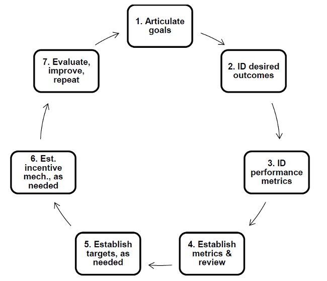 Minnesota Office of the Attorney General 7-step performance incentive mechanism process
