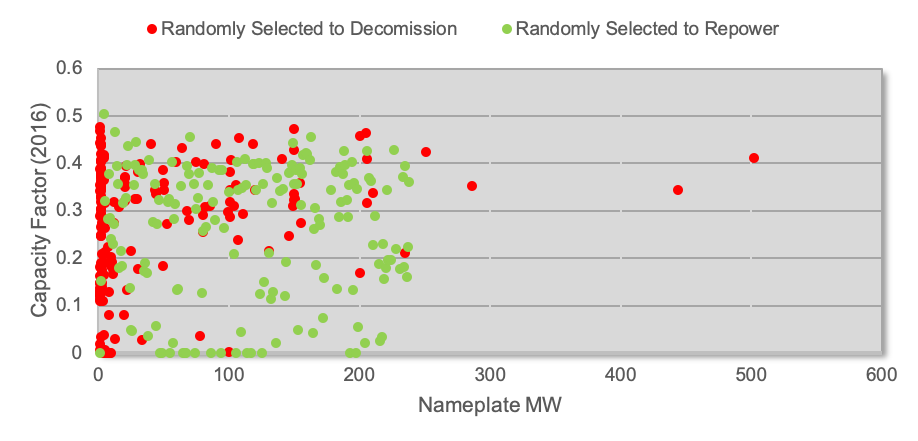 Wind and solar projects randomly selected to repower and decommission from the 2016 MISO region fleet